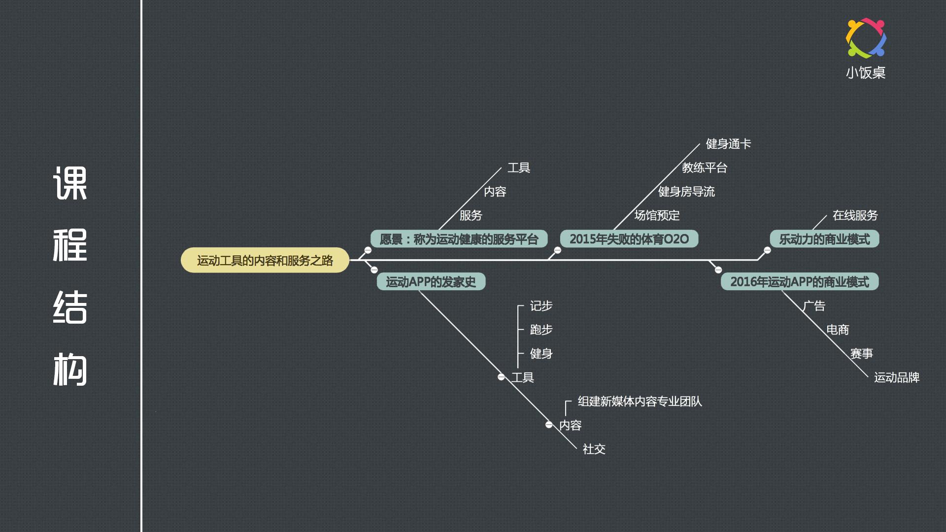 服务设计思维导图