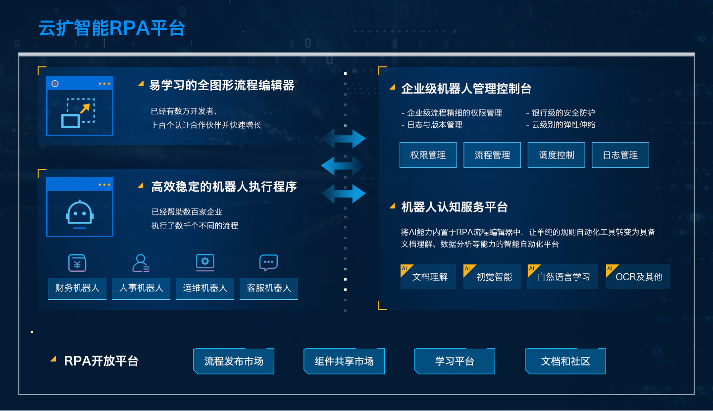 云扩产品架构图.png