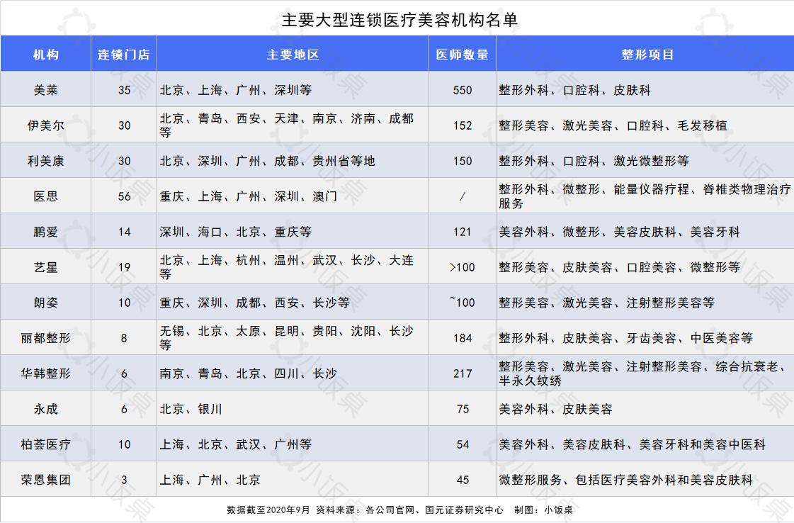 主要大型连锁医疗美容机构名单.png