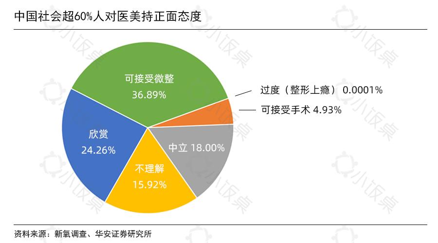 中国社会超60%人对医美持正面态度.png