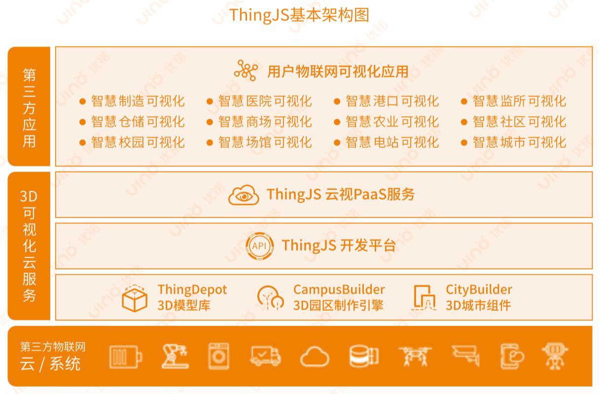 ThingJS架构图.png
